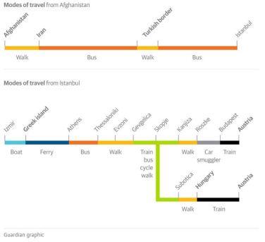 Guardian graphs