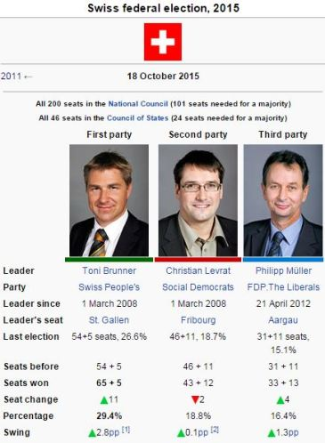 swiss elections 2015