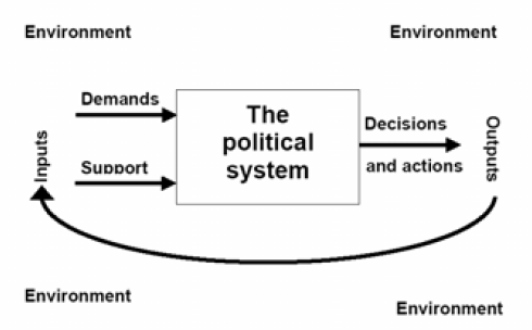 Easton-System_of_political-life